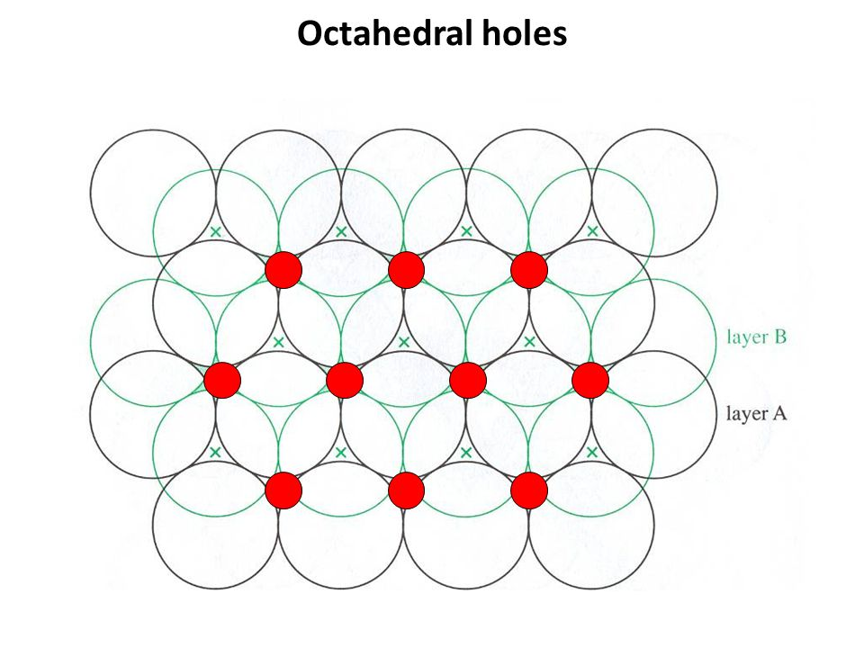 Octahedral holes