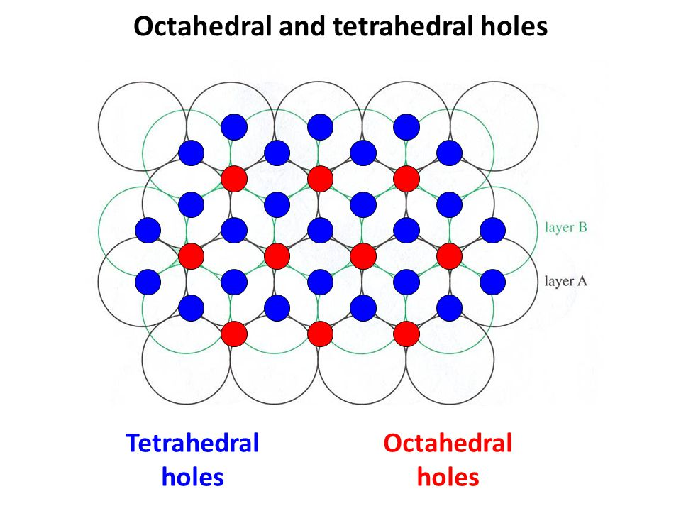 Octahedral and tetrahedral holes