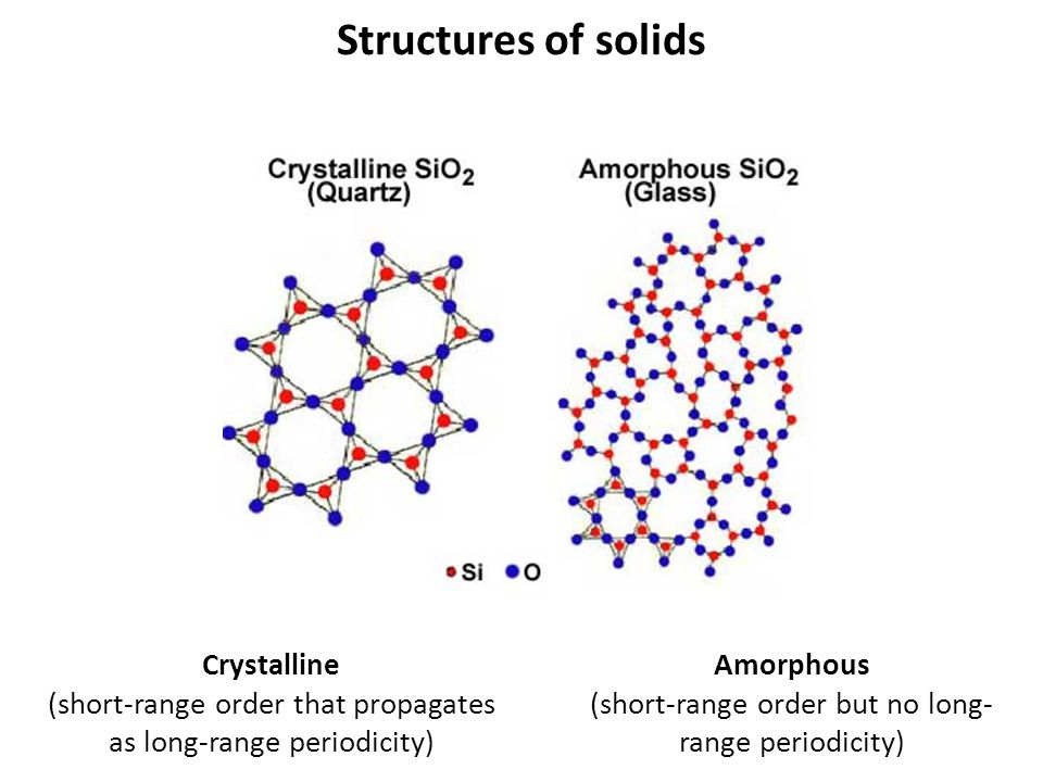 Structures of solids Crystalline