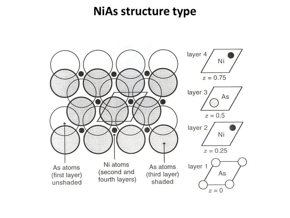 NiAs structure type