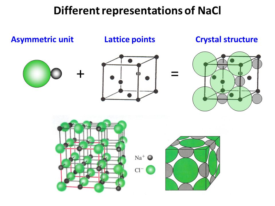 Different representations of NaCl