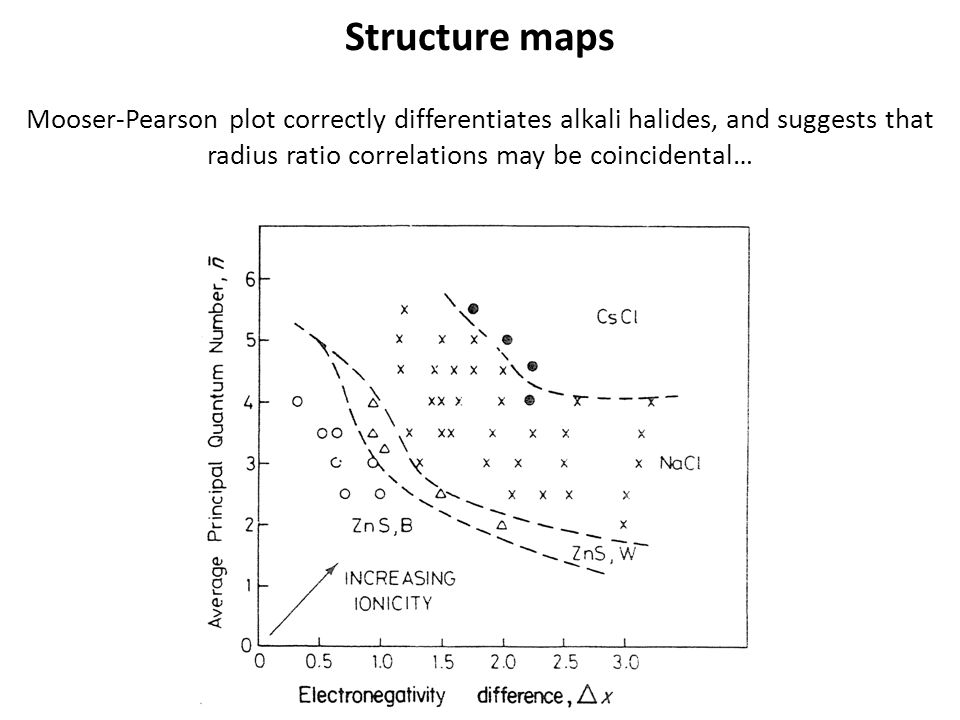Structure maps Mooser-Pearson plot correctly differentiates alkali halides, and suggests that radius ratio correlations may be coincidental…