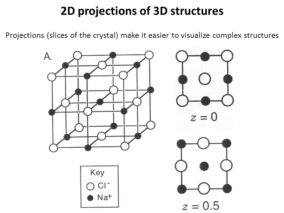 2D projections of 3D structures