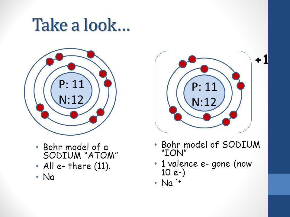 Take a look… +1 P: 11 P: 11 N:12 N:12 Bohr model of SODIUM ION