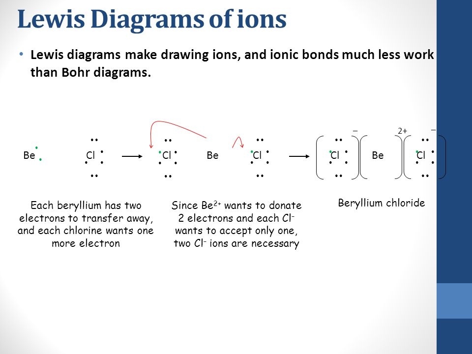 Lewis Diagrams of ions Lewis diagrams make drawing ions, and ionic bonds much less work than Bohr diagrams.