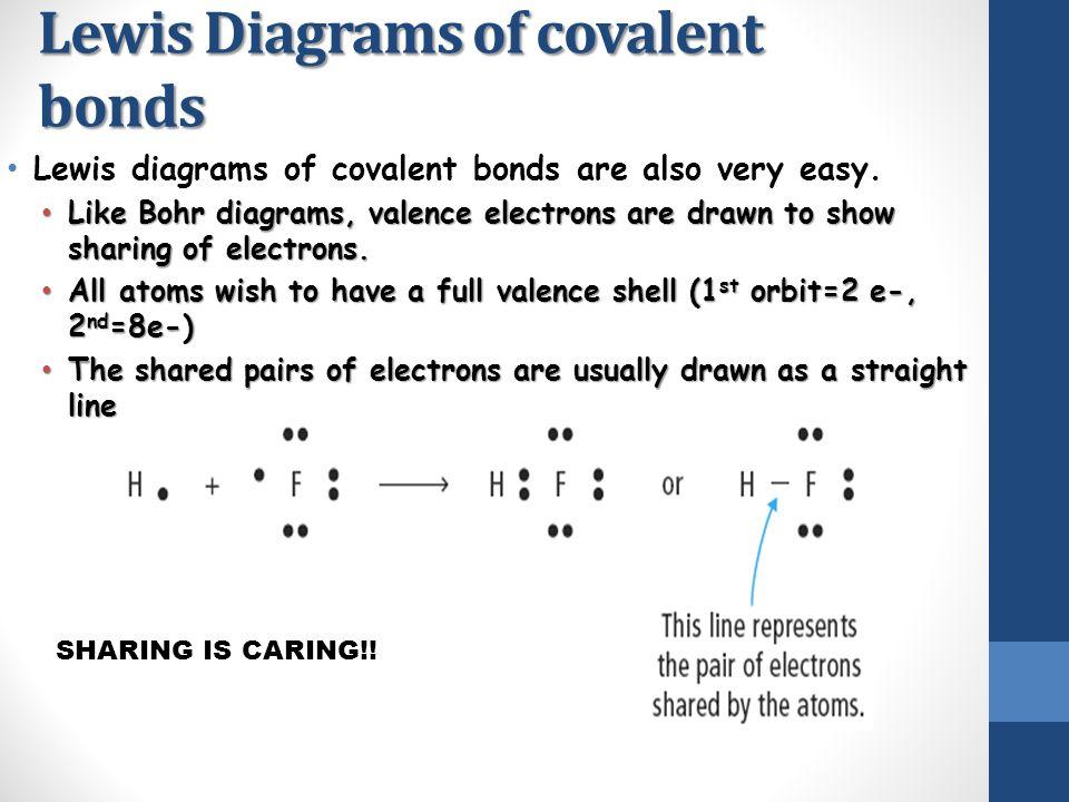 Lewis Diagrams of covalent bonds
