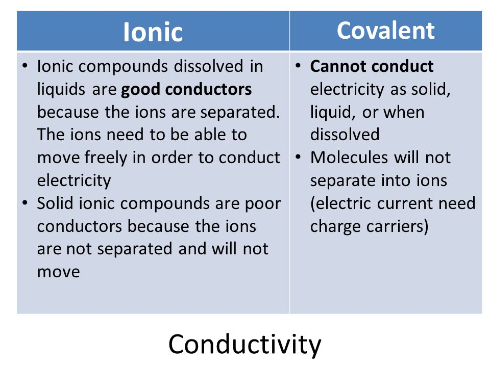 Ionic Conductivity Covalent