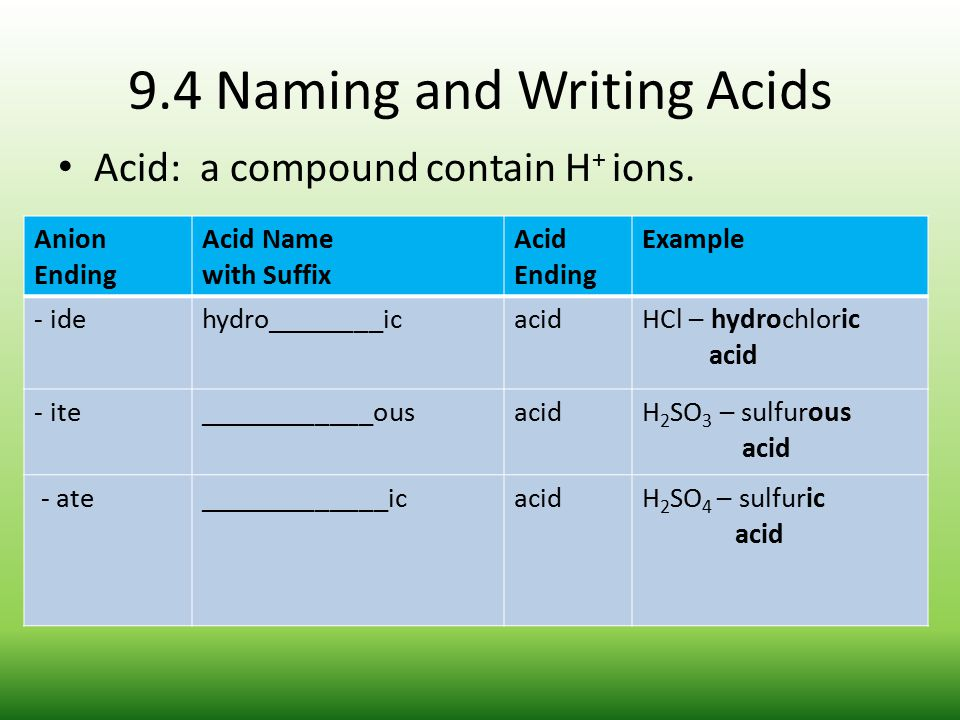9.4 Naming and Writing Acids