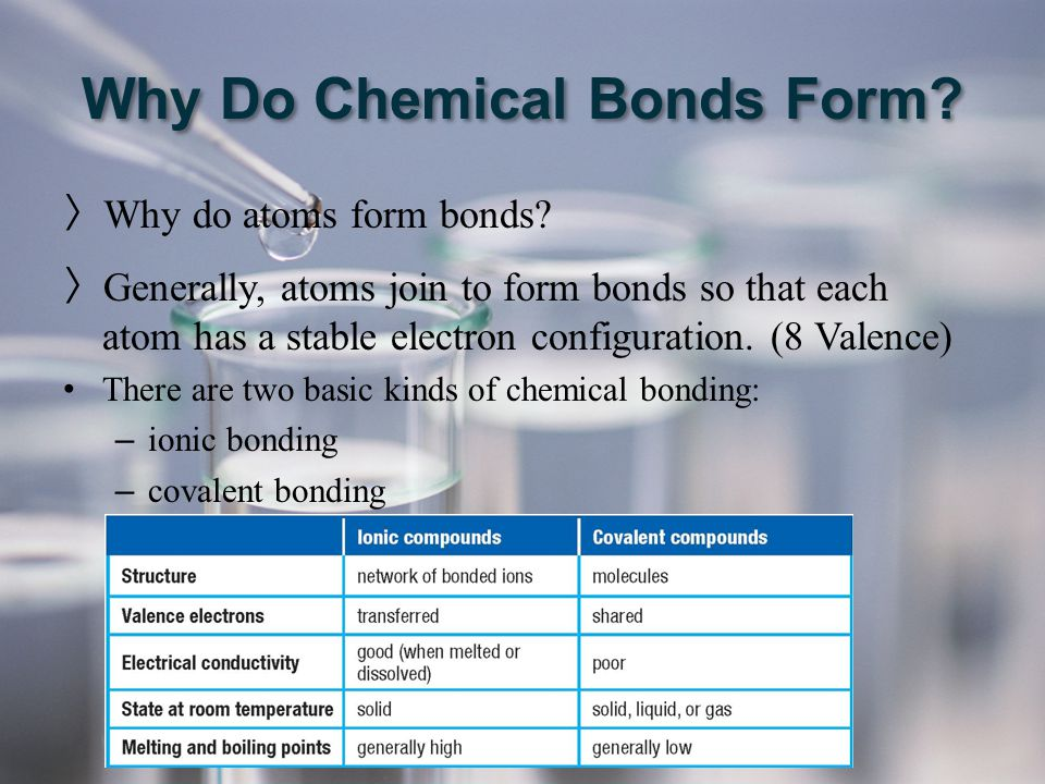 Why Do Chemical Bonds Form