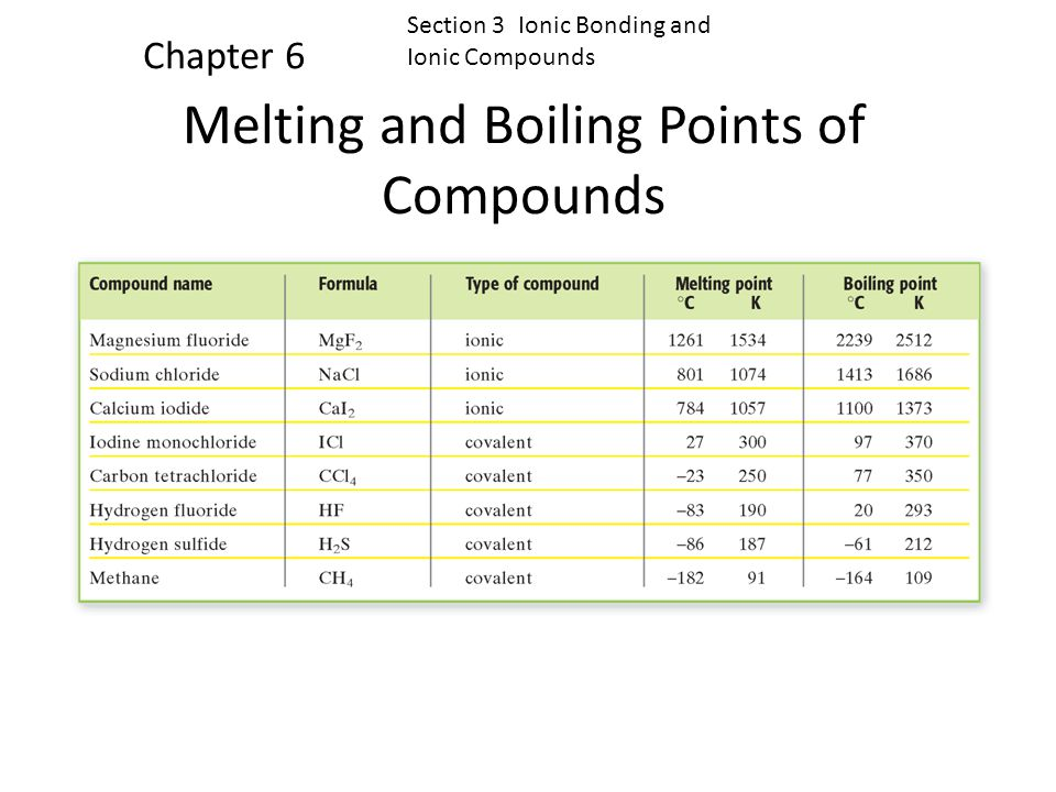 Melting and Boiling Points of Compounds