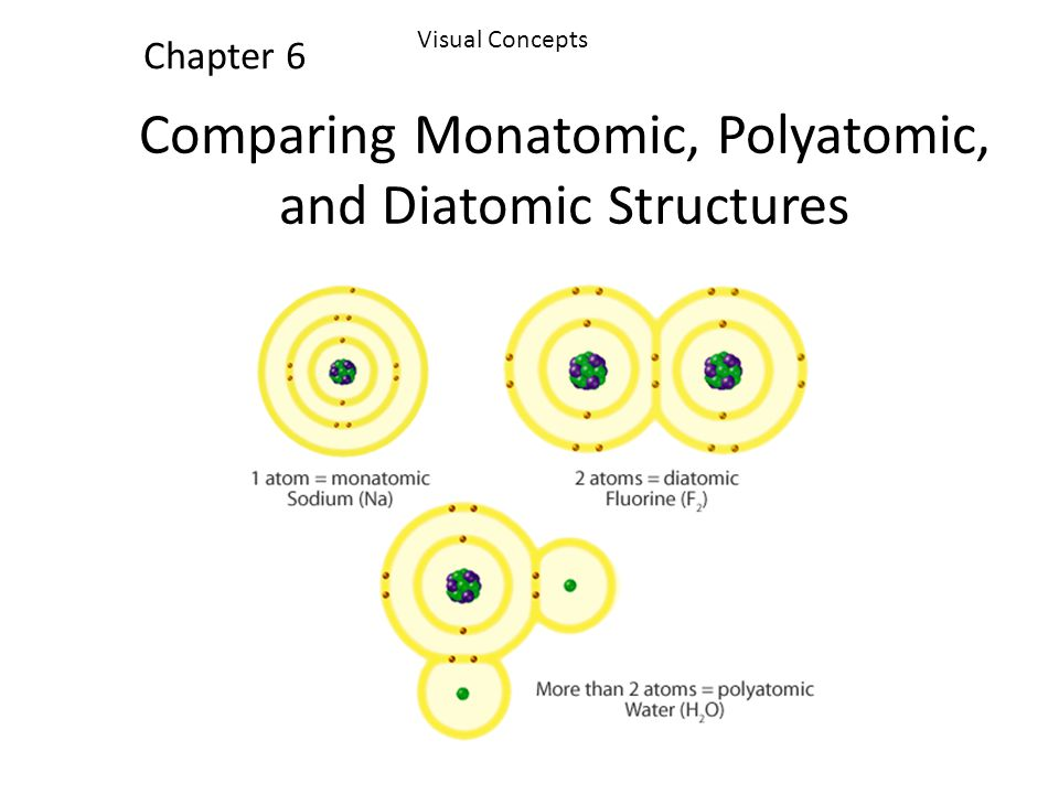 Comparing Monatomic, Polyatomic, and Diatomic Structures