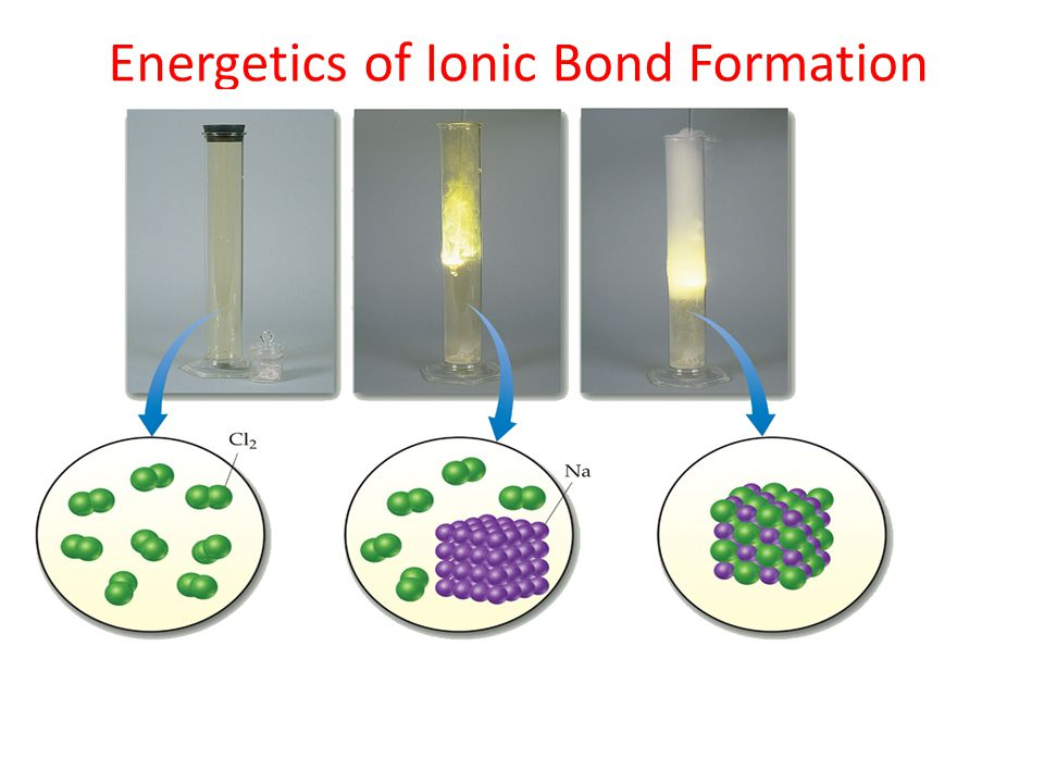 ionic bond formation This interactive activity from chemthink discusses ionic bonding—a type of chemical bond formed between two ions with opposite charges investigate how the transfer.