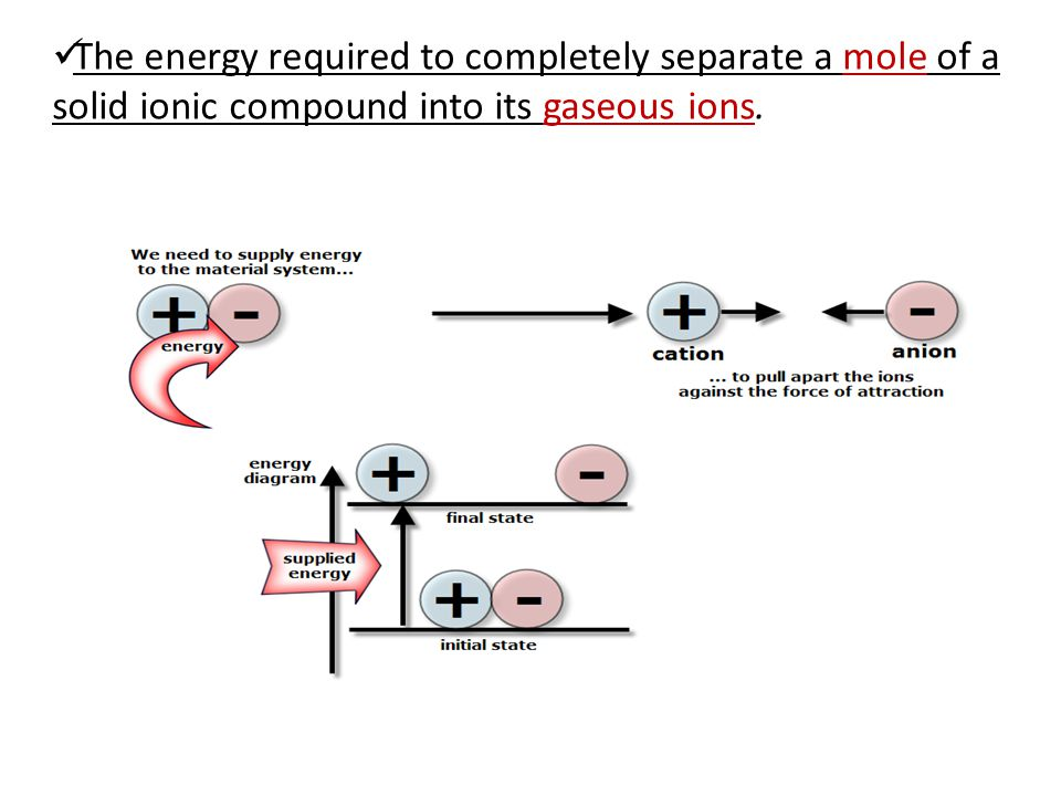 The energy required to completely separate a mole of a solid ionic compound into its gaseous ions.