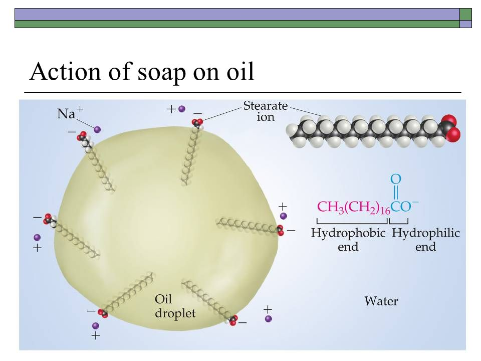 Action of soap on oil