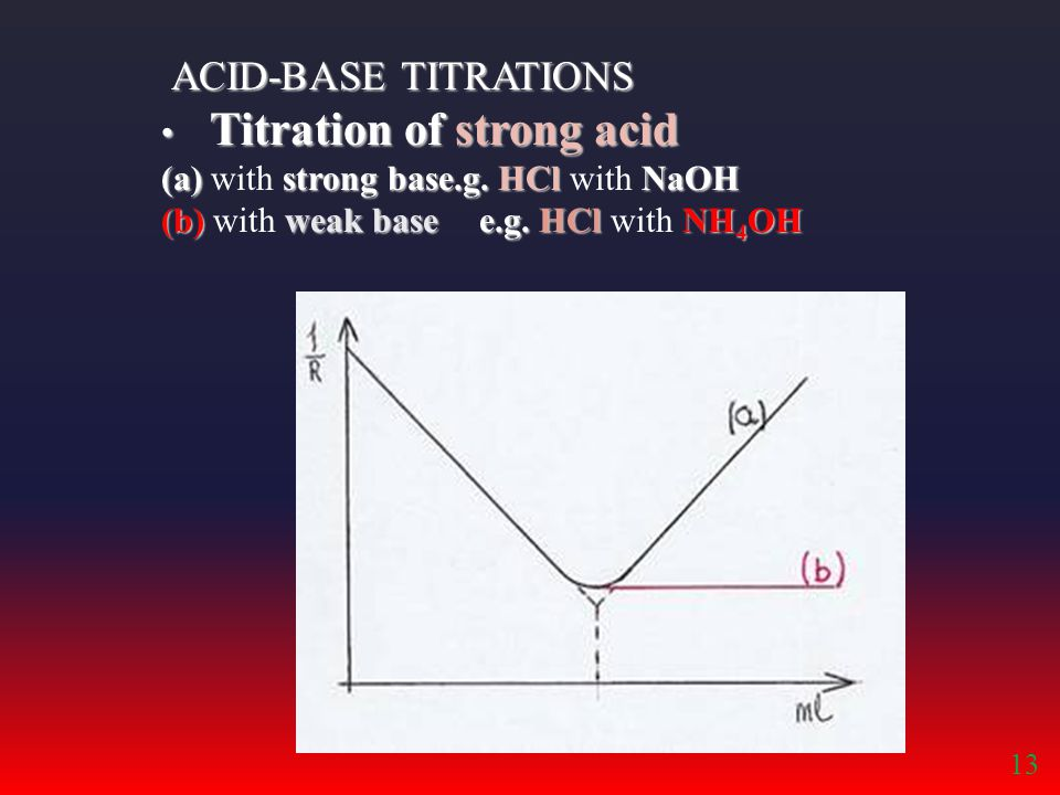 ACID-BASE TITRATIONS Titration of strong acid