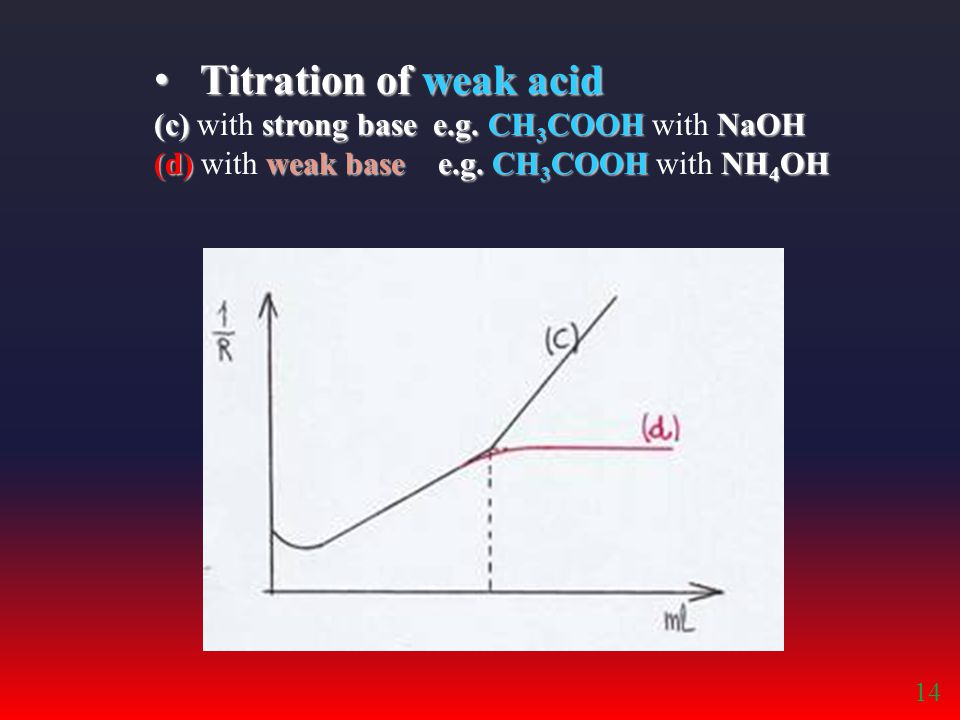 Titration of weak acid (c) with strong base e.g. CH3COOH with NaOH