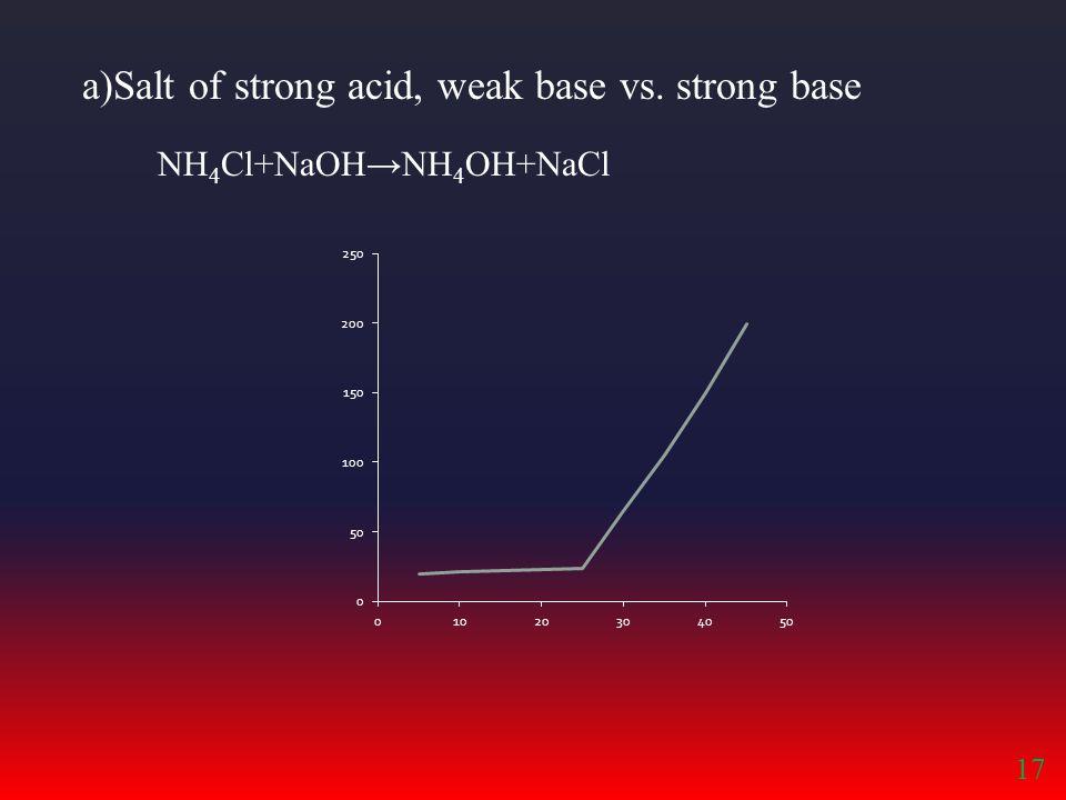 a)Salt of strong acid, weak base vs. strong base