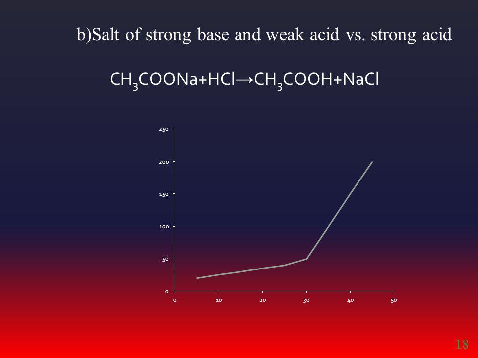 b)Salt of strong base and weak acid vs. strong acid