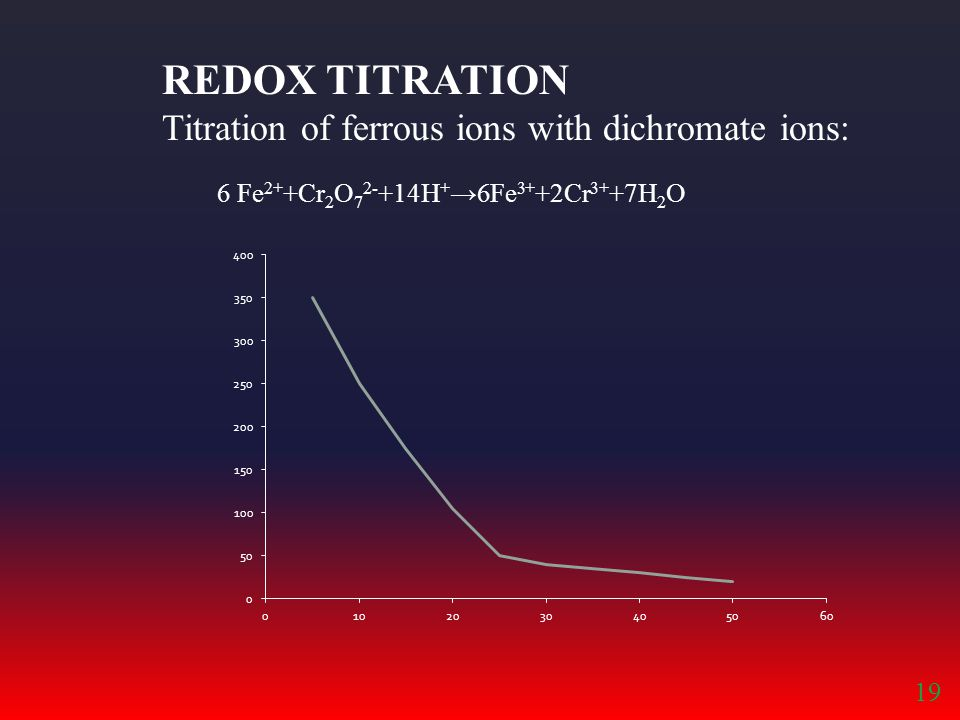 REDOX TITRATION Titration of ferrous ions with dichromate ions: