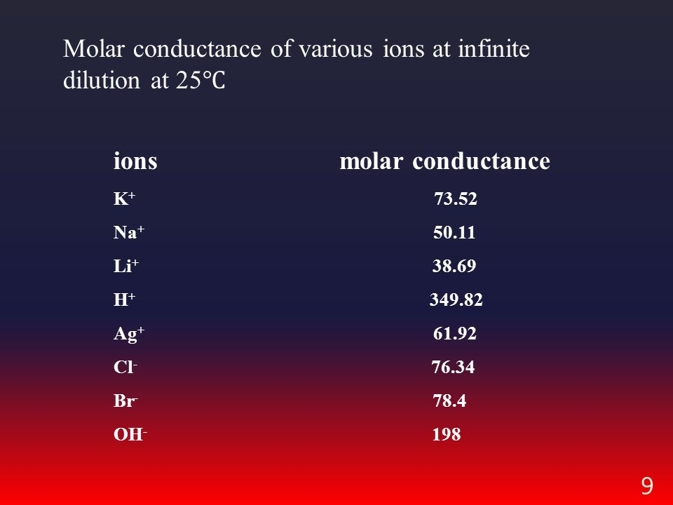 Molar conductance of various ions at infinite dilution at 25℃