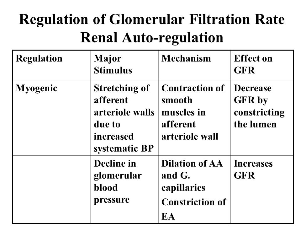 Regulation of Glomerular Filtration Rate Renal Auto-regulation