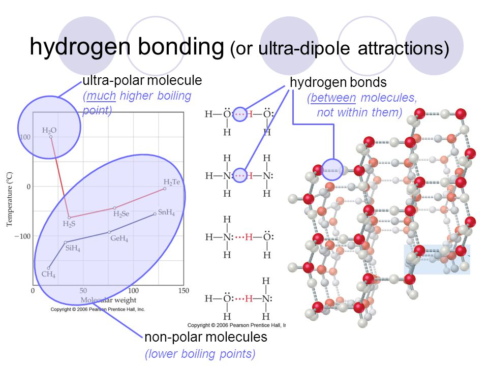hydrogen bonding (or ultra-dipole attractions)