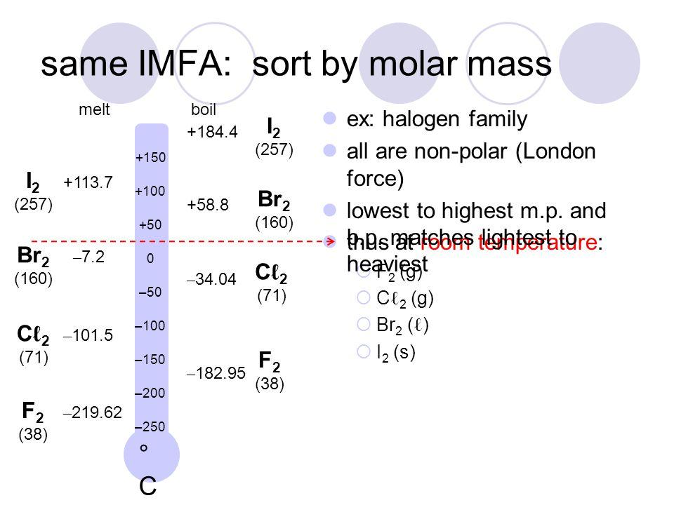 same IMFA: sort by molar mass