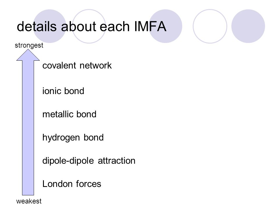 details about each IMFA