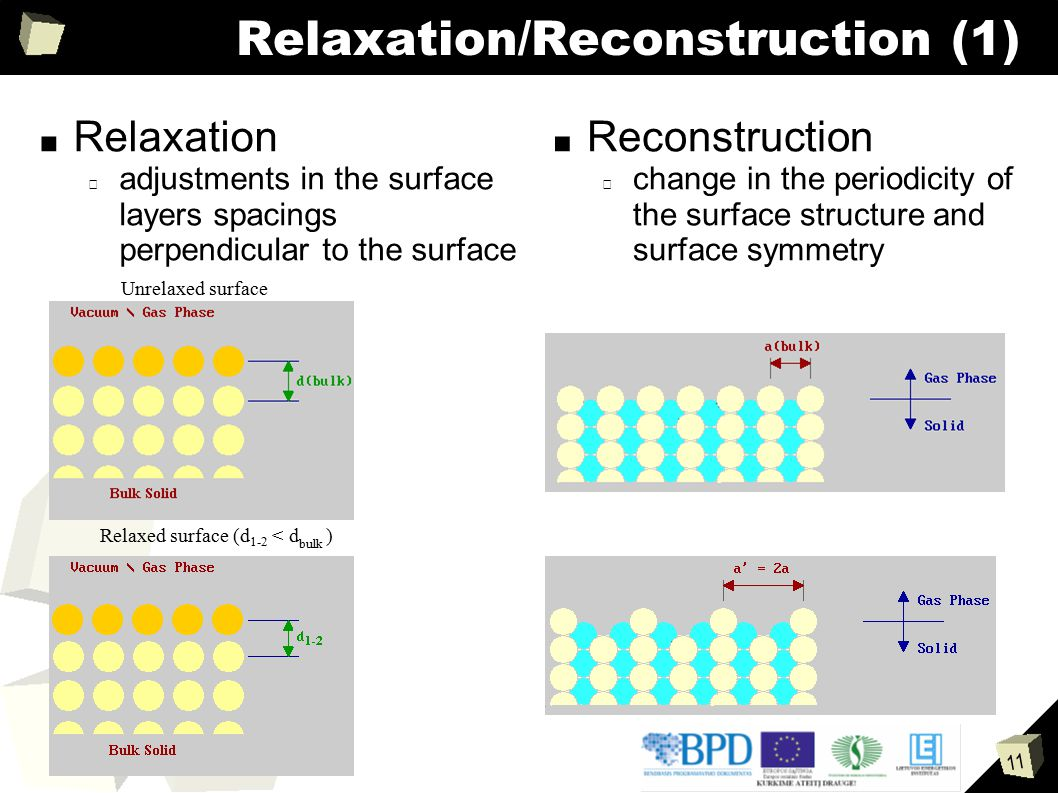 Relaxation/Reconstruction (1)