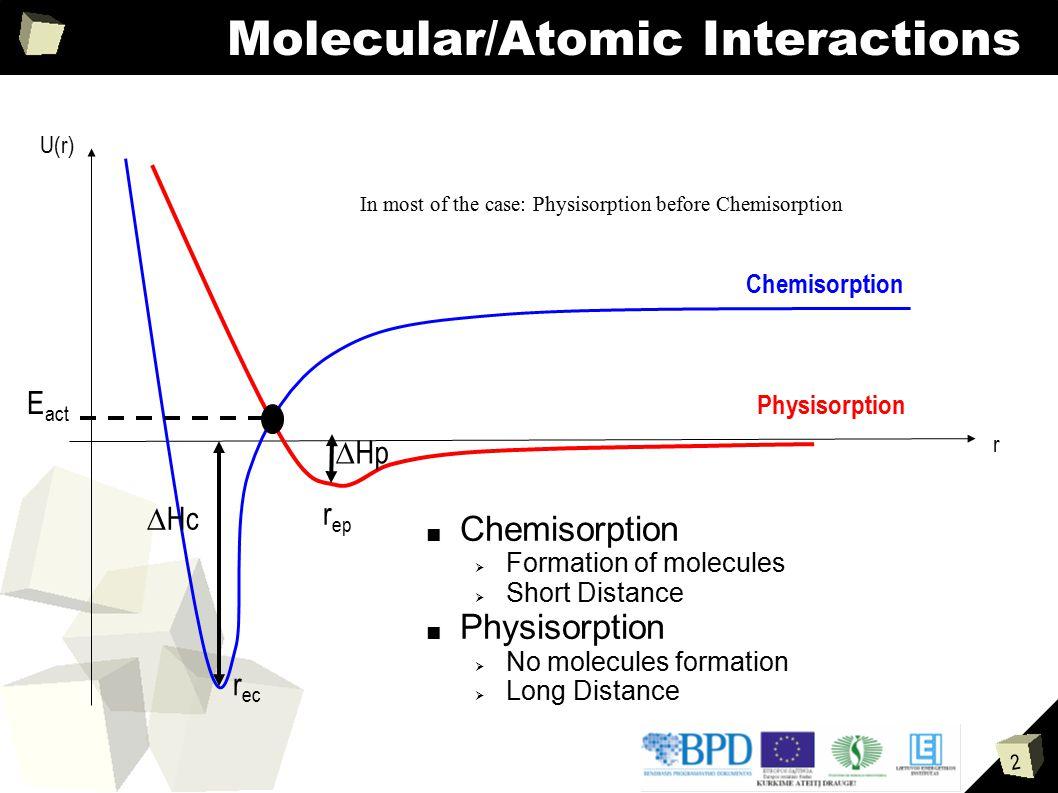 Molecular/Atomic Interactions