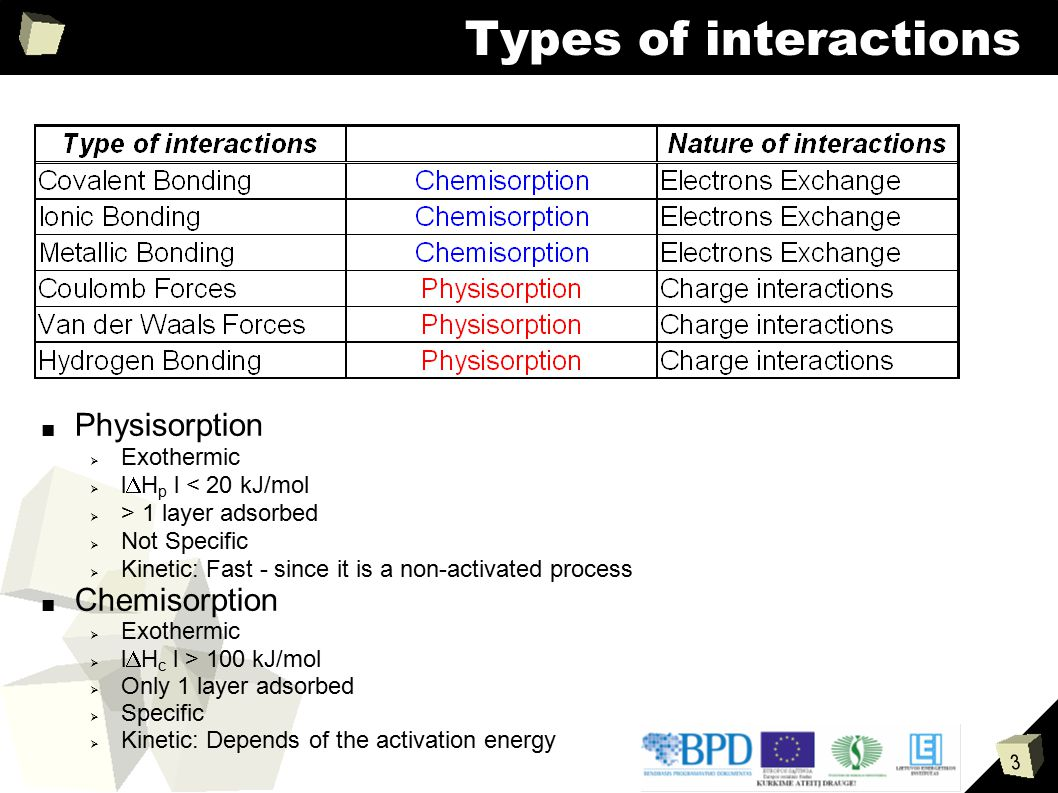 Types of interactions Physisorption Chemisorption