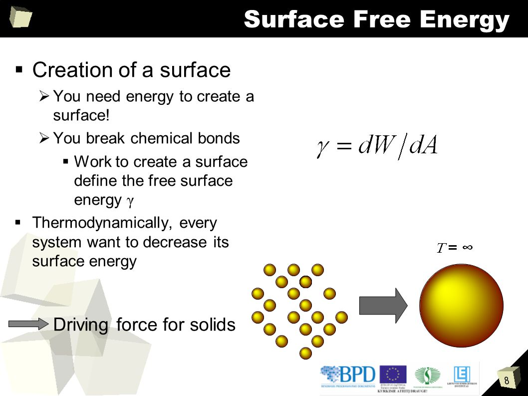 Surface Free Energy Creation of a surface Driving force for solids