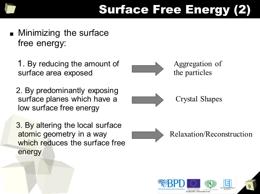 Surface Free Energy (2) Minimizing the surface free energy:
