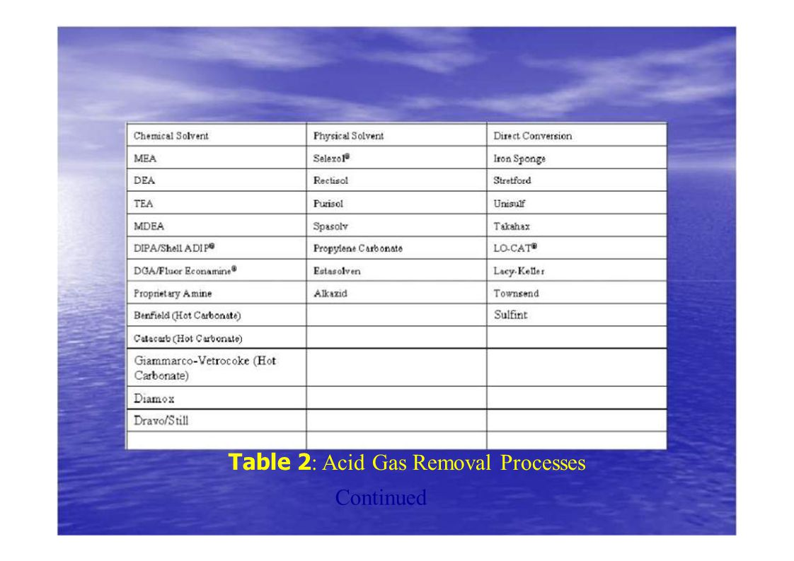 Table 2: Acid Gas Removal Processes