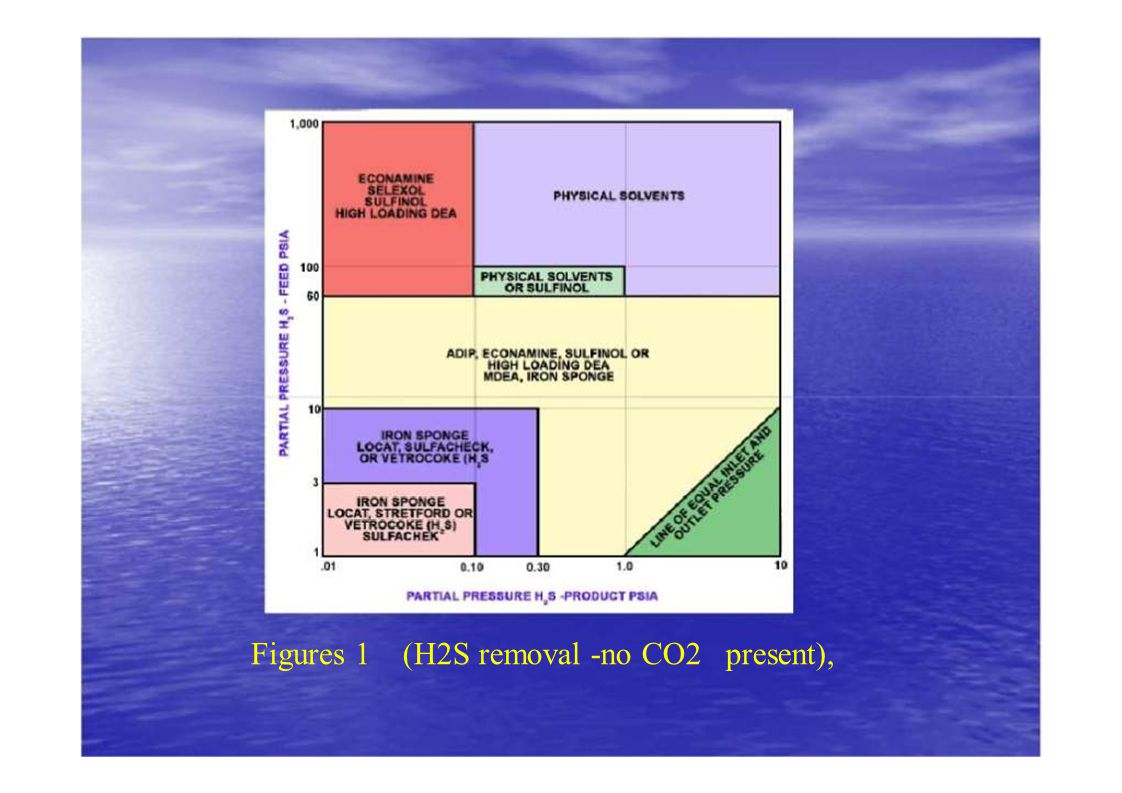 Figures 1 (H2S removal -no CO2 present),