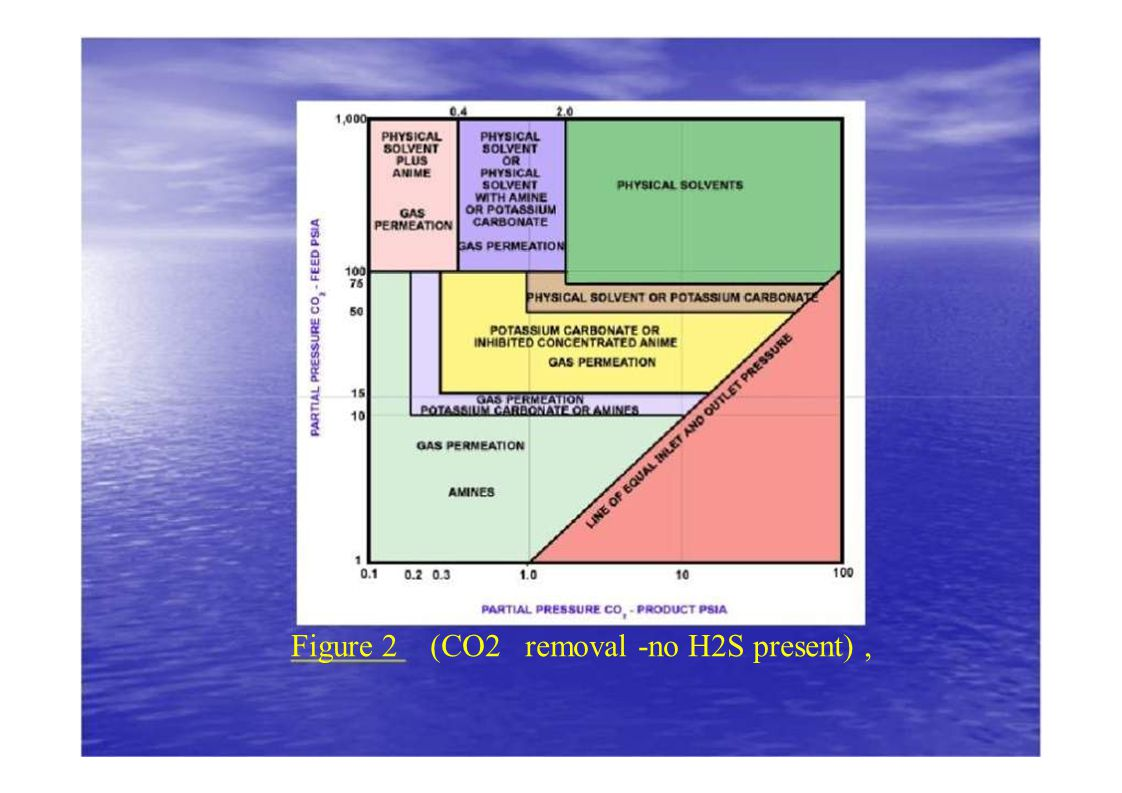 Figure 2 (CO2 removal -no H2S present) ,