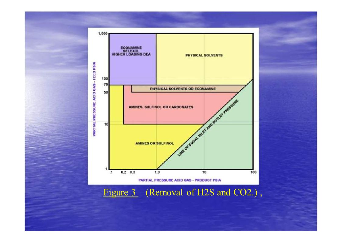 Figure 3 (Removal of H2S and CO2.) ,