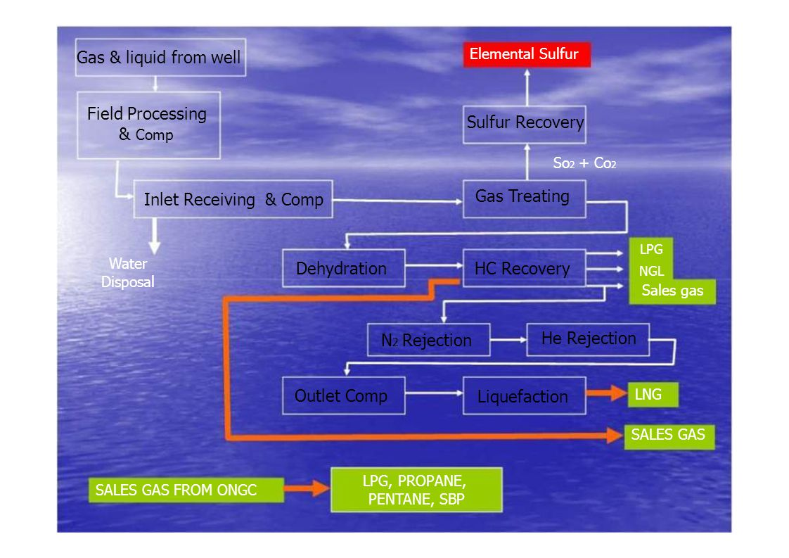 Gas & liquid from well Field Processing & Comp Elemental Sulfur