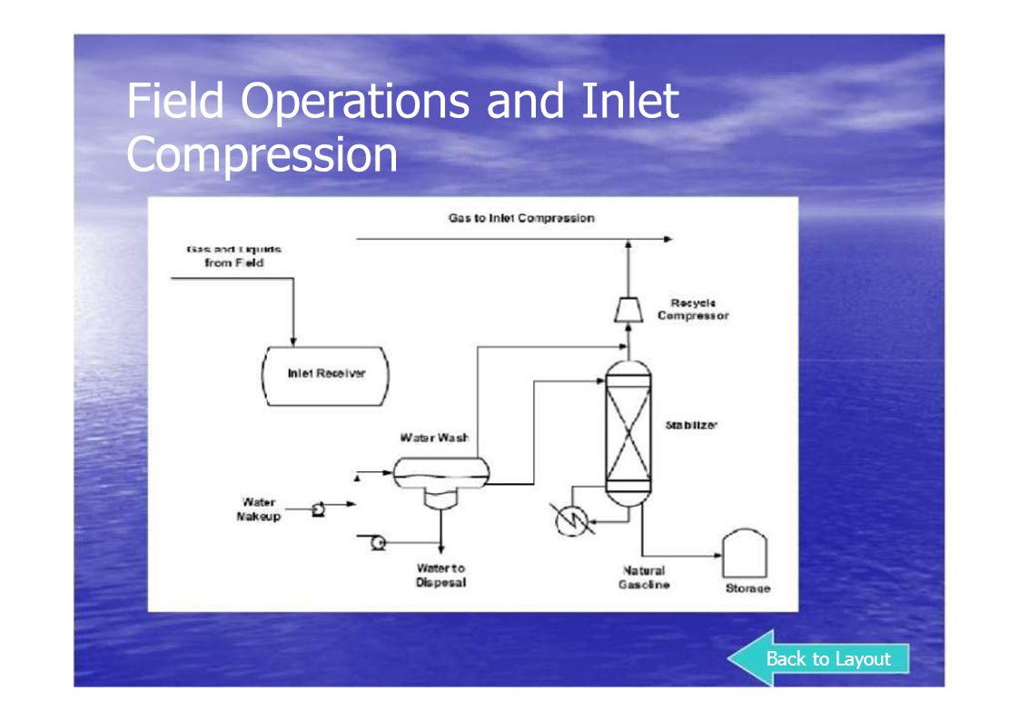 Field Operations and Inlet Compression