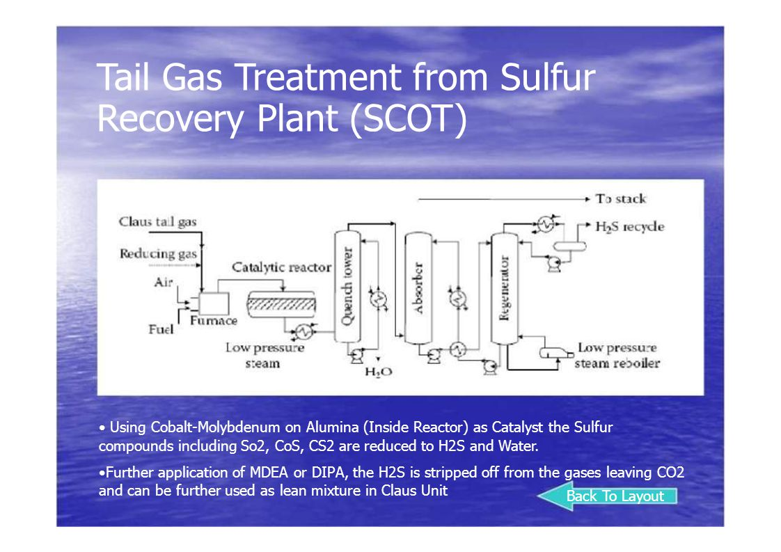Tail Gas Treatment from Sulfur Recovery Plant (SCOT)