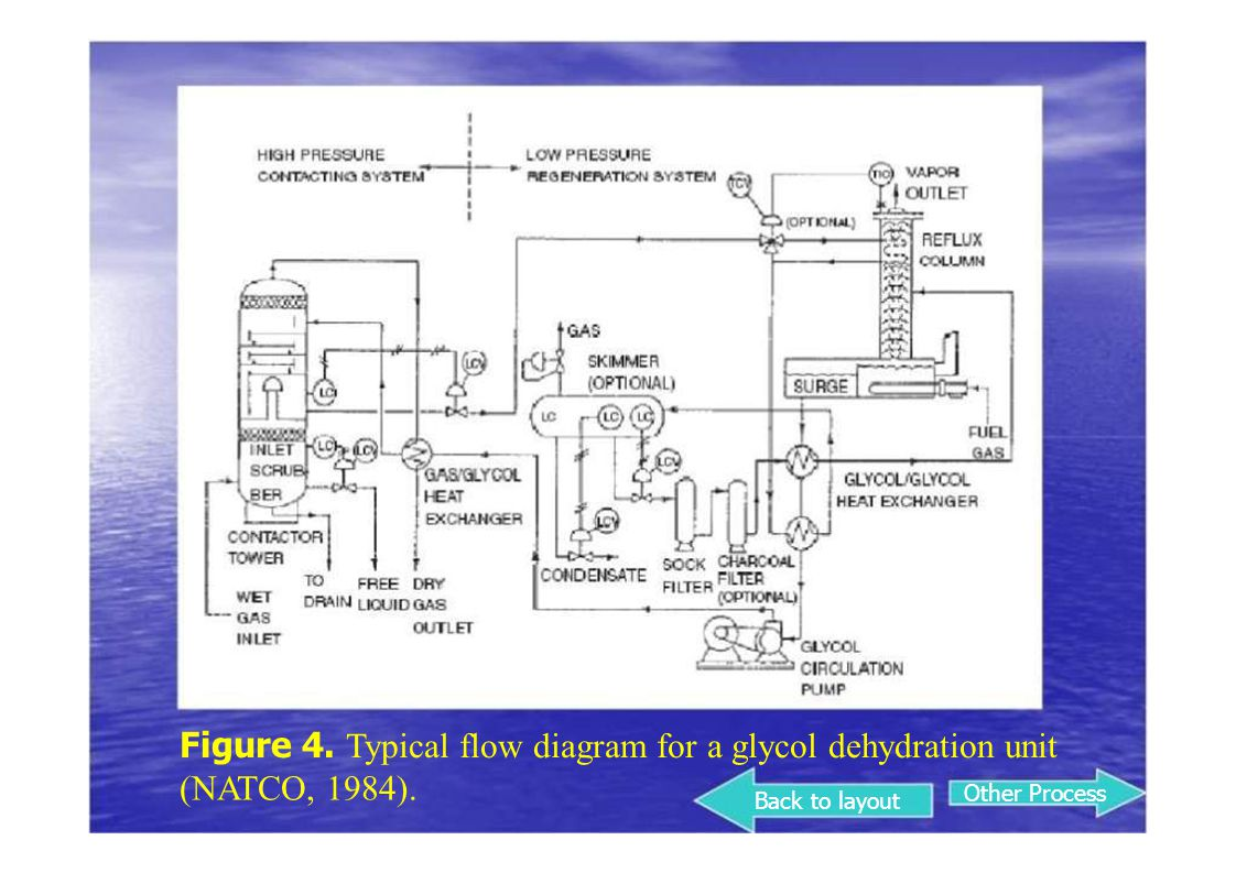 Figure 4. Typical flow diagram for a glycol dehydration unit