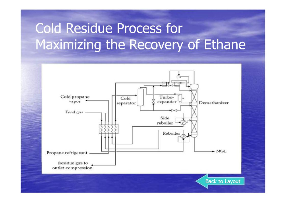 Cold Residue Process for Maximizing the Recovery of Ethane
