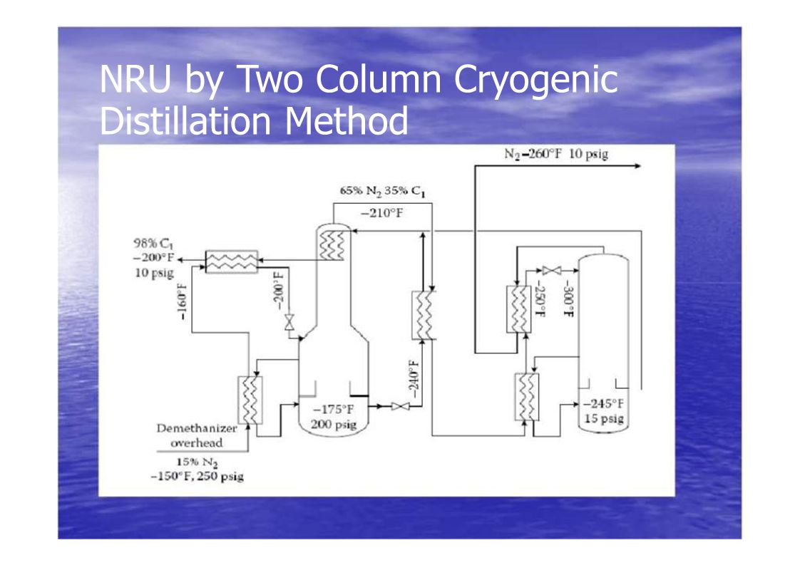 NRU by Two Column Cryogenic