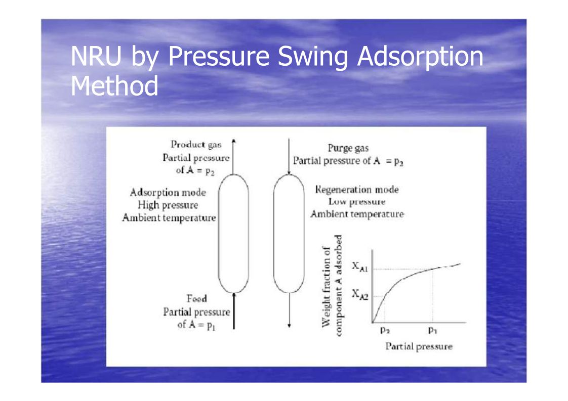 NRU by Pressure Swing Adsorption