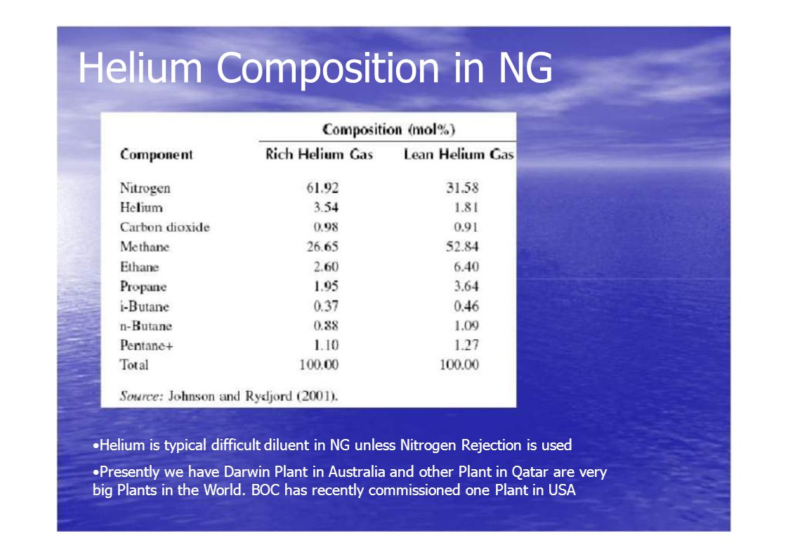 Helium Composition in NG