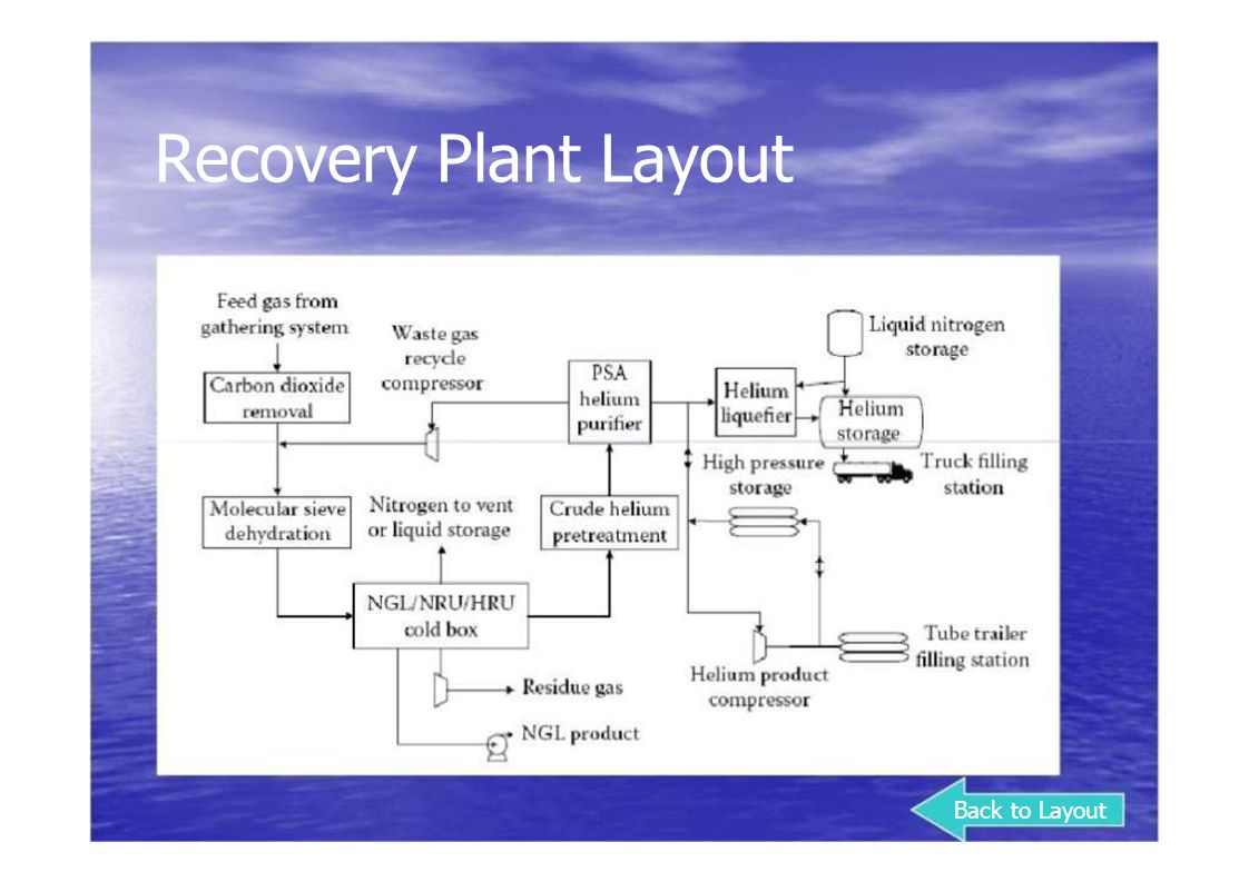 Recovery Plant Layout Back to Layout