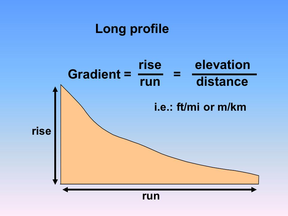 Long profile rise elevation Gradient = = run distance