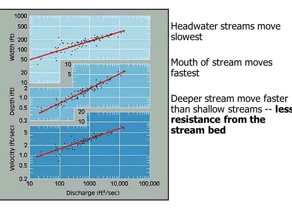 Headwater streams move slowest