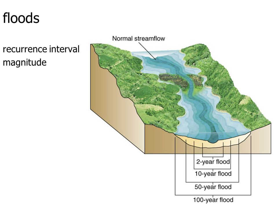 floods recurrence interval magnitude