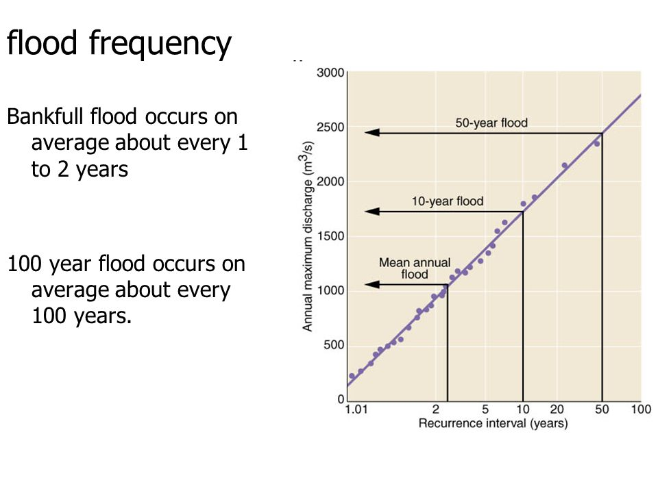 flood frequency Bankfull flood occurs on average about every 1 to 2 years 100 year flood occurs on average about every 100 years.